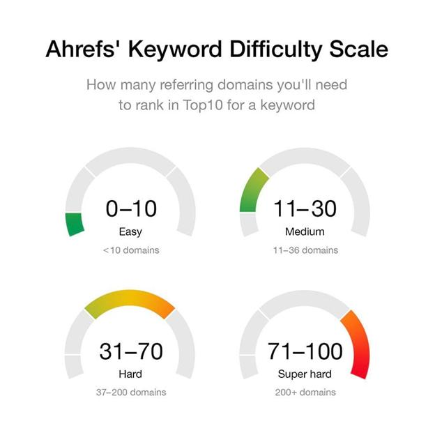keyword difficulty scale